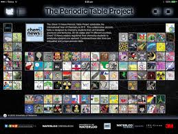 Periodic Table Project Ideas Is Your Kid A Clever Chemist They Will Be After Exploring These