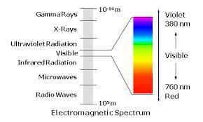 Visible Light Spectrum Wavelength Opticampus Com Continuing Education Course