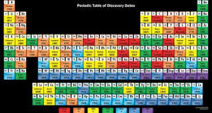 why is the periodic table called periodic why is the periodic table called periodic fresh 30 printable