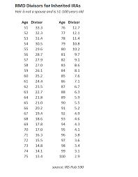 Uniform Lifetime Table by Rmd Tables For Iras