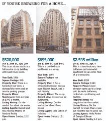 Average Square Footage Of A 2 Bedroom Apartment Manhattan U0027s Overlooked Kips Bay Wsj