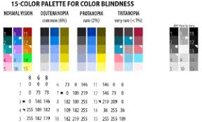 Examples Of Color Blindness 2 7 Visualization Color And Font Specification Sci2 Manual