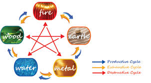 feng shui colors improve your fortune by using the five elemental