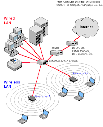 Home Lan Network Design Wlan Wireless Network Info