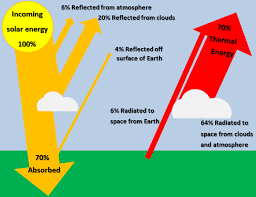 solar energy to the earth energy education