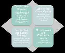 assistance with resume writing career momentum offers resume writing interview coaching job resume services career coaching communication assistance and job search strategies are all apart