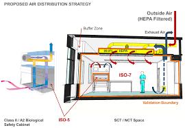 translational medicine and laboratory design
