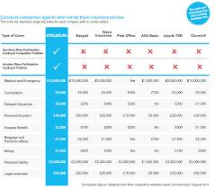 travel insurance comparisons images Travel insurance comparison table l18 about remodel simple home jpg