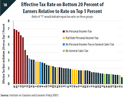 capital gains tax table 2017 fairness matters a chart book on who pays state and local taxes itep