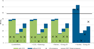 ef ef industries l the influence of uk emissions reduction targets on the emissions of