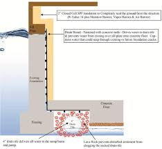 Interior Basement Drainage System Basement Waterproofing System Chicago Basement Waterproofing