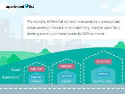 millennials and homeownership what u0027s holding them back