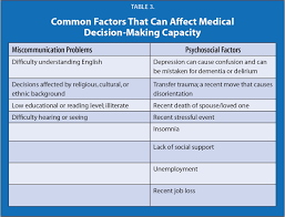 Capacity Medical Decision Making Capacity In Depression