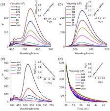 ethylene glycol viscosity table fluorescent spectra of 10 μm 1 a in ethylene glycol glycerol