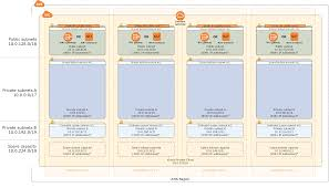 vpc architecture aws quick start