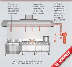 creative kitchen fire suppression system modern rooms colorful
