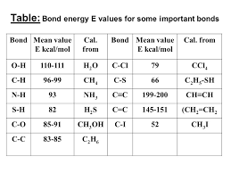 Bond Energies Table Dr Essam M Hussein Fundamental Organic Chemistry Prepared By