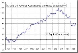 light sweet crude price crude oil futures cl seasonal chart equity clock