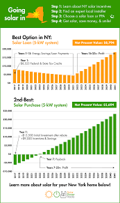 new york solar power for your house rebates tax credits savings
