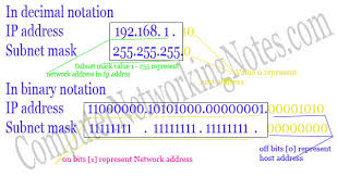 subnetting tutorial ccna subnetting tutorial subnetting explained with exles