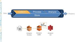 bdt205 your first big data application on aws