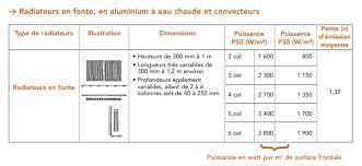 puissance radiateur chambre dimension radiateur electrique gallery of le rendement duun