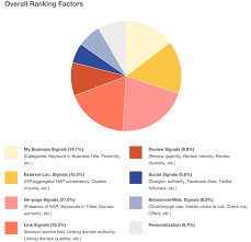 Local Presence Moz Local Ranking Factors 2014 Study Shows Mostly The Same Formula
