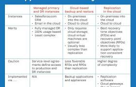 disaster recovery plan template for small business