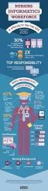 Surgical Nurse Job Description Nursing Informatics Job Description Career Overview
