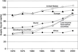 3 global and regional food consumption patterns and trends