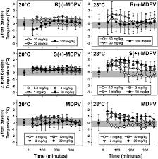 stereoselective effects of abused u201cbath salt u201d constituent 3 4