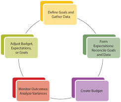 Objective Of Financial Statement Analysis Financial Plans Budgets