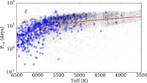 rotating stars from kepler observed with gaia dr1 iopscience