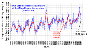 global temperature report march 2017 watts up with that