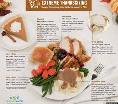 battle of thanksgiving dinner elements in 2011 visual ly