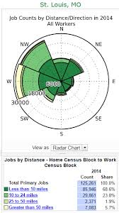 jobs in st louis mo understanding st louis asymmetry of job counts by distance