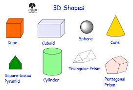 learn 2d and 3d shapes starting blog archive well done for starting to learn