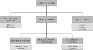 a critical review on supply chain risk u2013 definition measure and