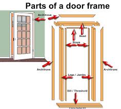 Interior Door Lining Parts Of A Door Frame Property Decorating