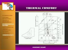 Comfort Chart Thermal Comfort Introduction Comfort Conditioning Process