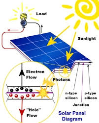 solar panel facts and tips of significant value