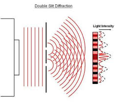 interference and diffraction ap physics b