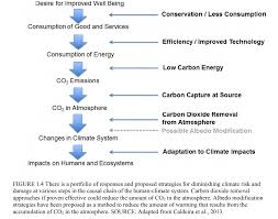Negative Energy Removal by National Academy Of Sciences Report On Carbon Removal A Recap And