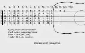 belajar kunci gitar seventeen jaga selalu hatimu intro belajar melodi gitar dengan mudah dan cepat