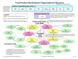 free template for organizational chart wiefling consulting tasty templates responsibility allocation matrix