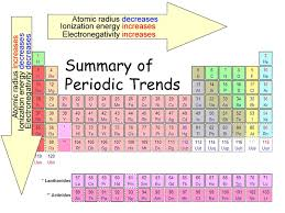friday 12 04 15 objectives understand the general trends in atomic