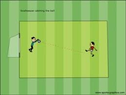 how to incorporate goalkeeper training and skills into soccer