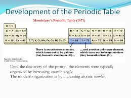 Mendeleev Periodic Table 1871 Chapter 1 Elements And Measurements Chemistry And The Elements