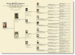 skedsmo family tree