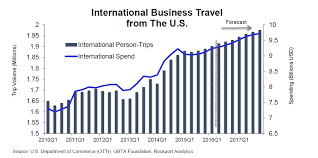 Travel Forecast images A deeper dive into gbta 39 s u s business travel forecast the png